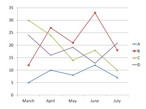 ABCD Graph