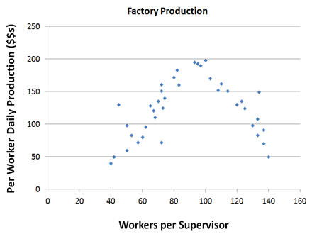 Factoryproduction