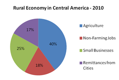 the above pie charts give the percentages of the rural economy in a central american country for the years 2000 and 2010